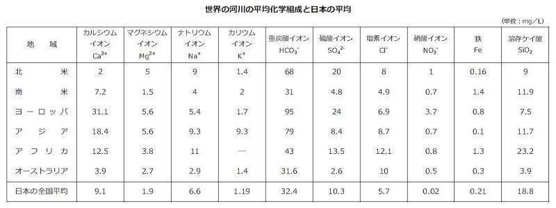 世界の河川の平均化学組織ち日本の平均